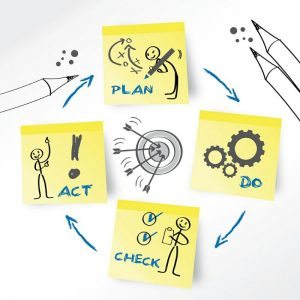 PDCA - Plan, Do, Check, Act