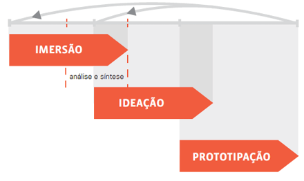 Etapas do Design Thinking