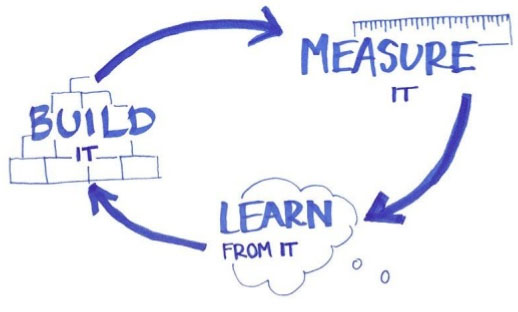 Learning Loop: Build - Measure - Learn