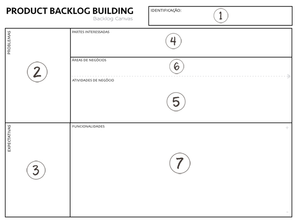 Product Backlog Building (PBB)
