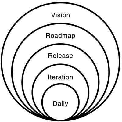 5 níveis de planejamento do scrum