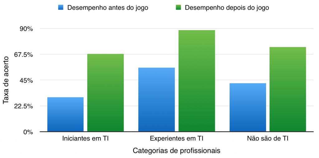 Comparativo entre os grupos de participantes