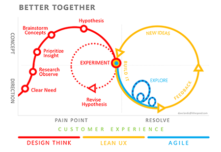 Esquema do Agile UX