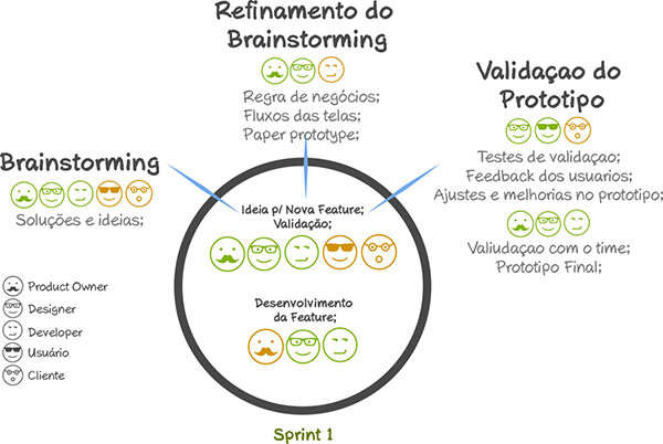 Agile UX by Diogo Riker