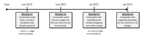 Exemplo de um roadmap