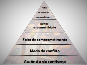 Pirâmide de disfunções.