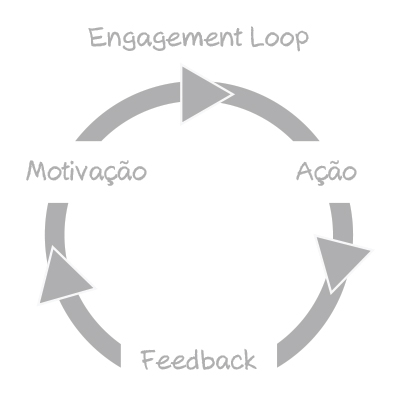 Engagement Loop por Diogo Riker