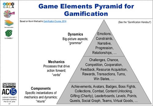Elementos de Gamificação | Fonte: Michael Derntl