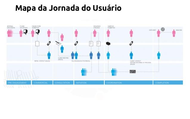 Jornada do Usuário | Fonte: Daniel Paz de Araújo