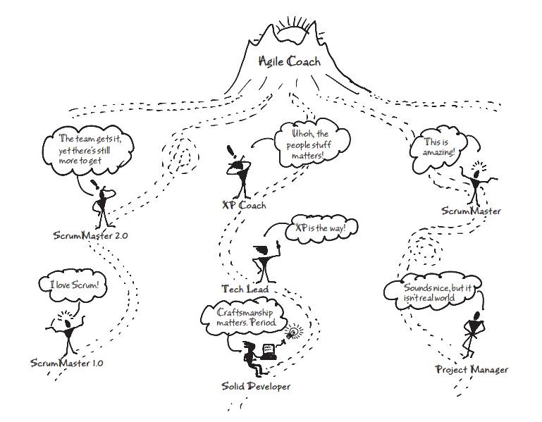 De onde surgem os Agile Coaches. Fonte: Lyssa