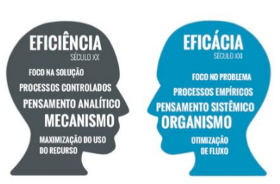 Eficienca Vs. Eficacia - FONTE: Software Zen.