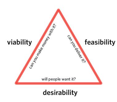 Triângulo de Ouro de Keeley | Fonte: Cooper