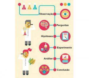 Etapas do método científico - Fonte: Brasil Escola.
