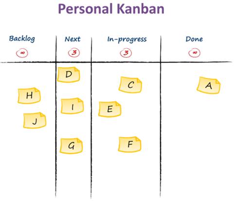 Personal Kanban