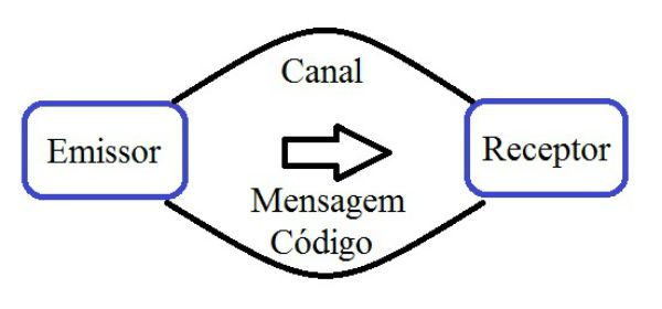 Elementos da Teoria da Comunicação | Fonte: todamateria.com.br
