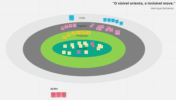 Dinâmica Roda da Identidade | A Relação do Visível com o Invisível